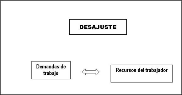 Desajustes