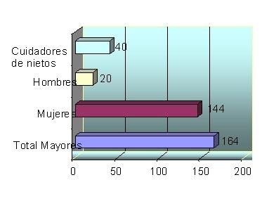Total de participantes, número de mujeres, hombres y de cuidadores