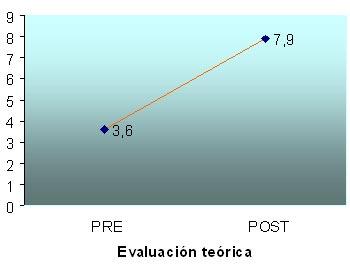 Puntuación media de los participantes al inicio y al final del taller