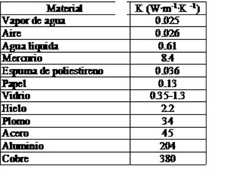 TERMINOLOGÍA Y COEFICIENTES DE TRANSMISIÓN TERMICA Tablacatering